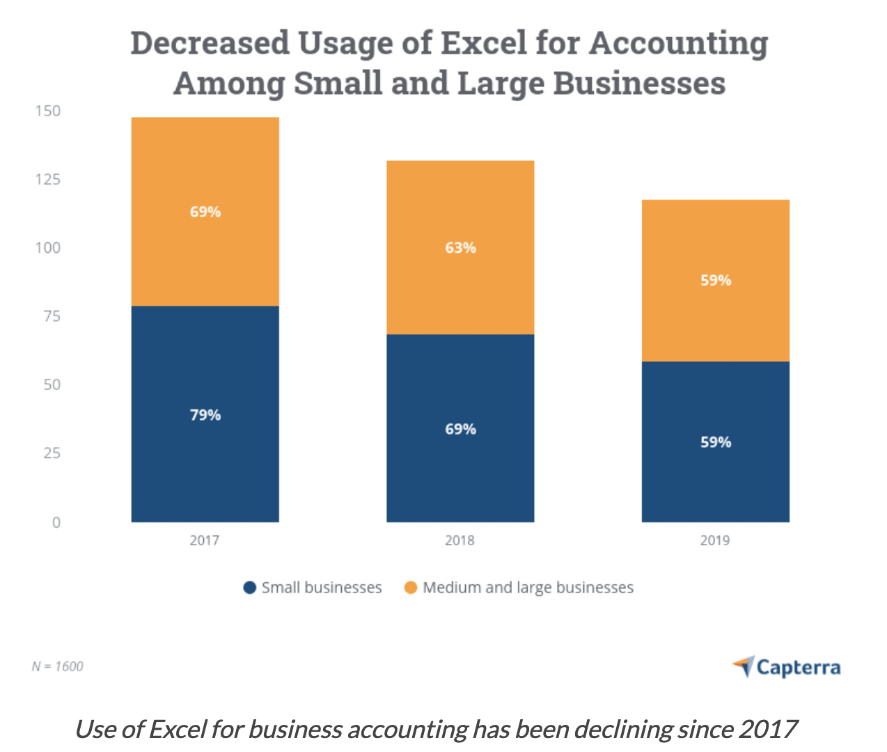 Declining use of Excel for accounting