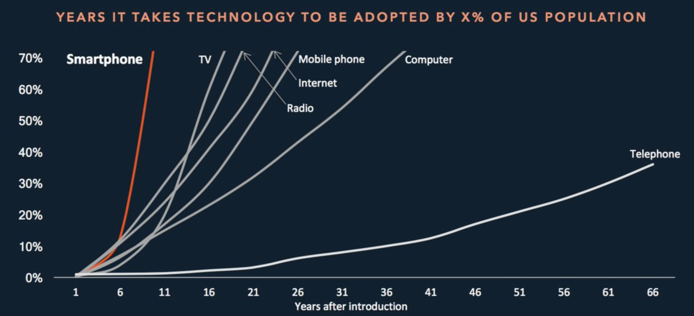 Pace of adoption