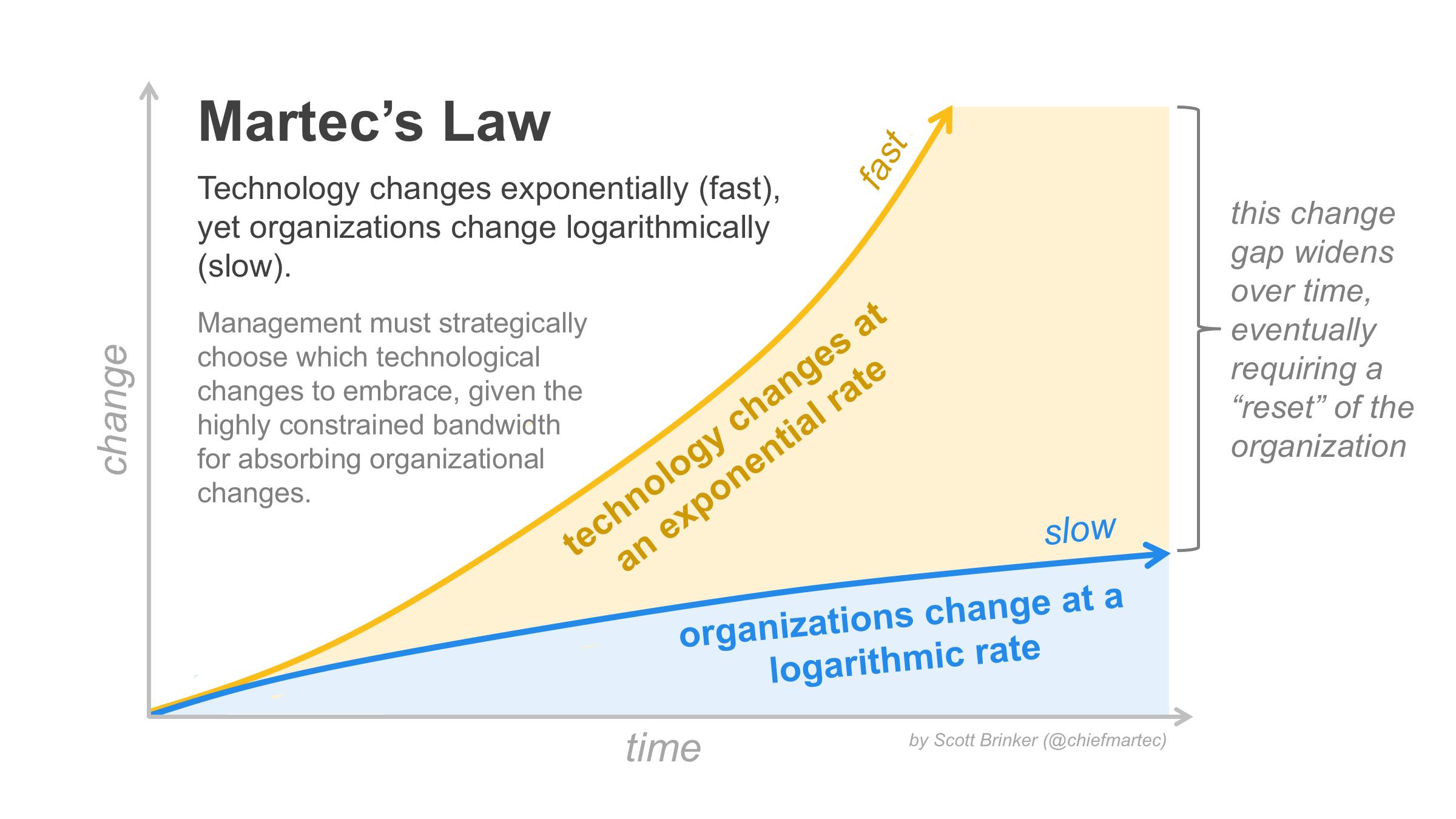 Martec's law