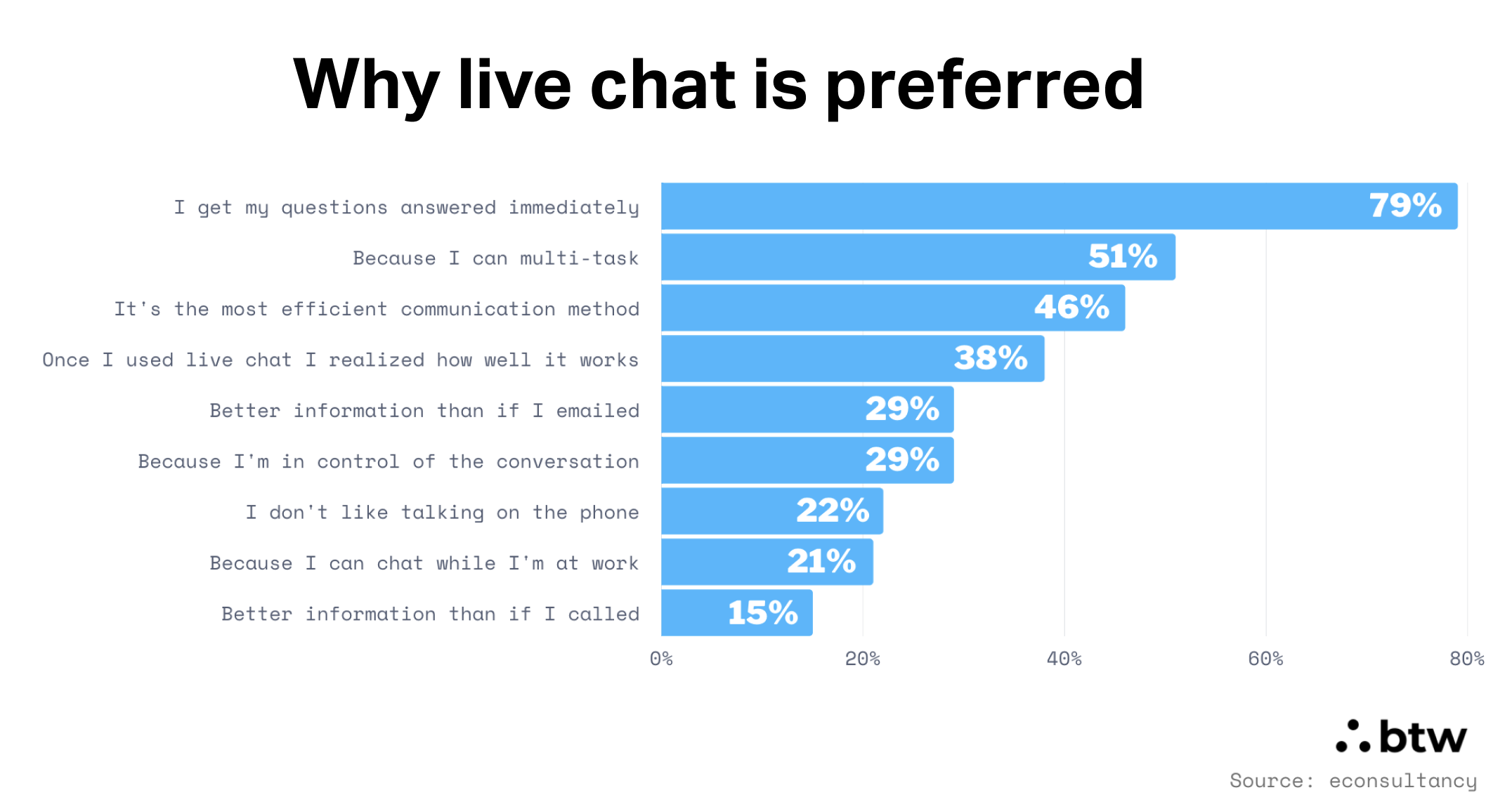 Why live chat is preferred