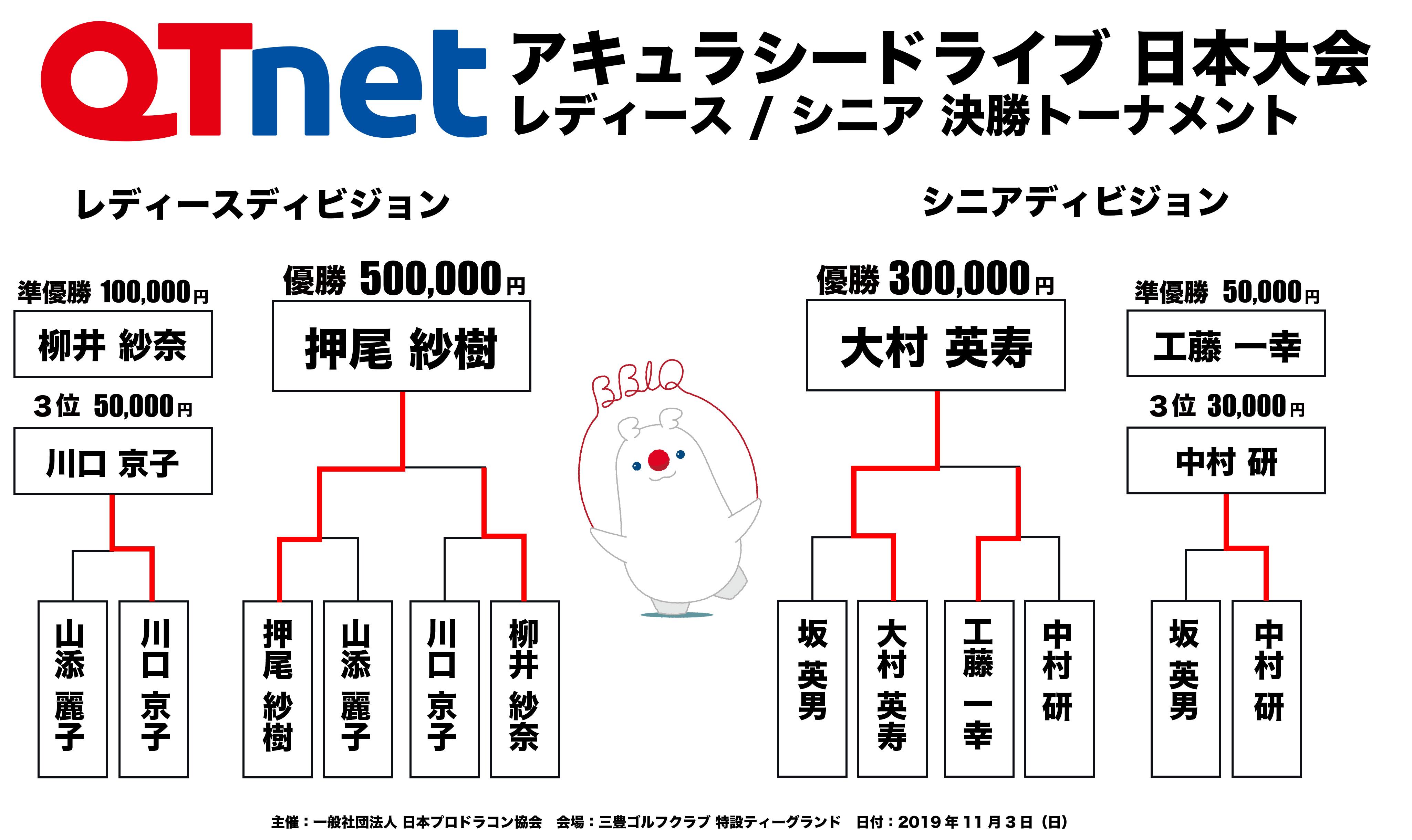 ドラコン日本一決定戦2019 アキュラシードライブ レディース・シニア結果
