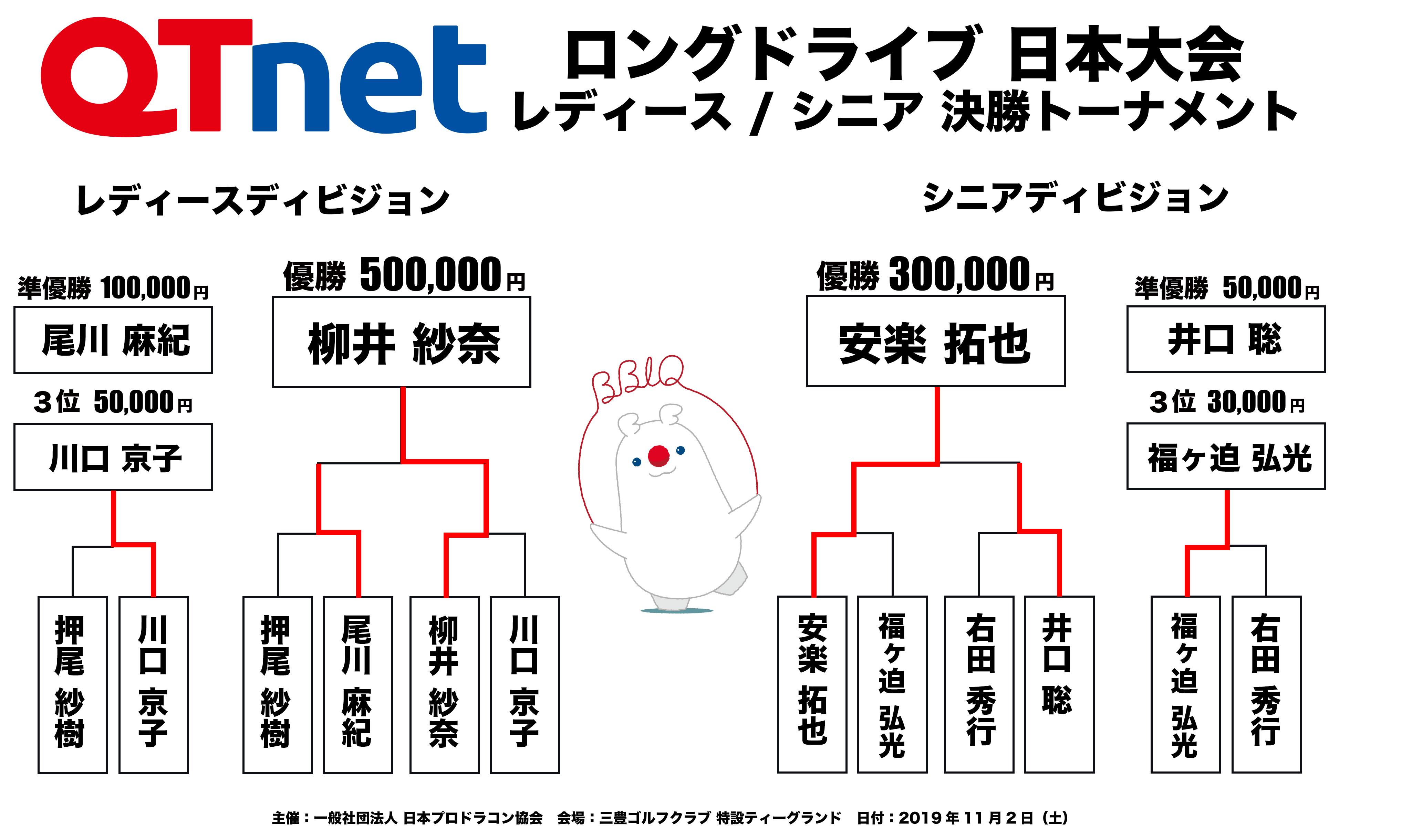 ドラコン日本一決定戦2019 ロングドライブ レディース・シニア結果