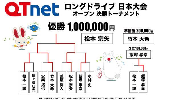ドラコン日本一決定戦2019 ロングドライブ オープン結果