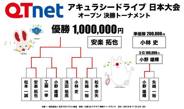 ドラコン日本一決定戦2019 アキュラシードライブ オープン結果