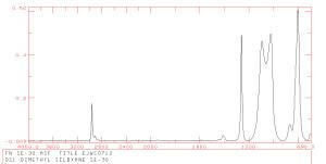 Dimethyl Siloxane