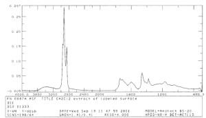 FTIR spectrum