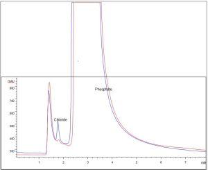 Ion Chromatograph Table