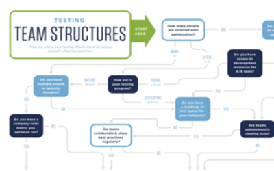 Testing Team Structures: Which One Are You?