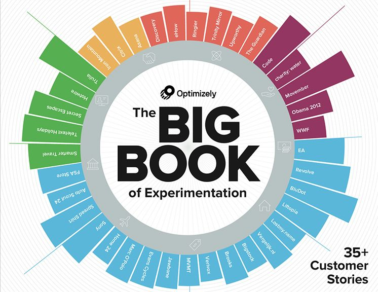 37 Winning Experiments and Customer Stories