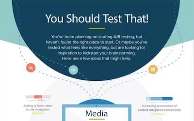 A/B Testing Ideas Infographic