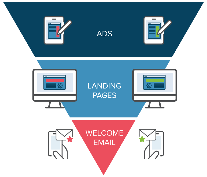 A/B Testing Conversion Funnel