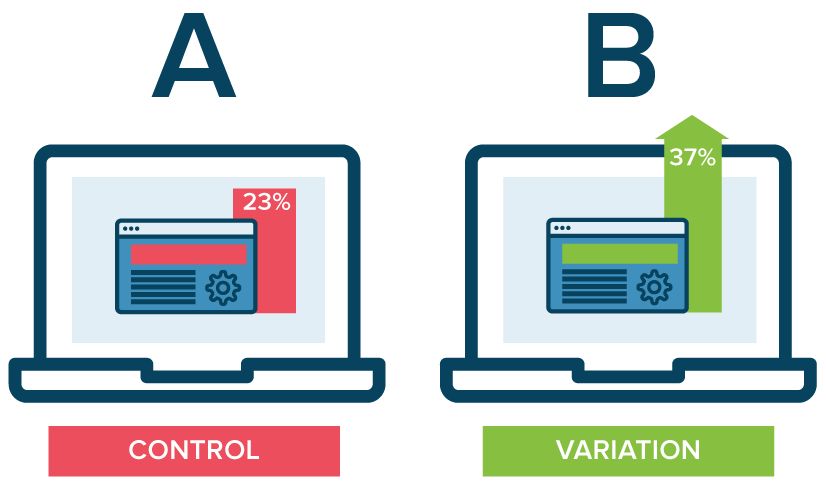 basic marketing terms - a/b testing