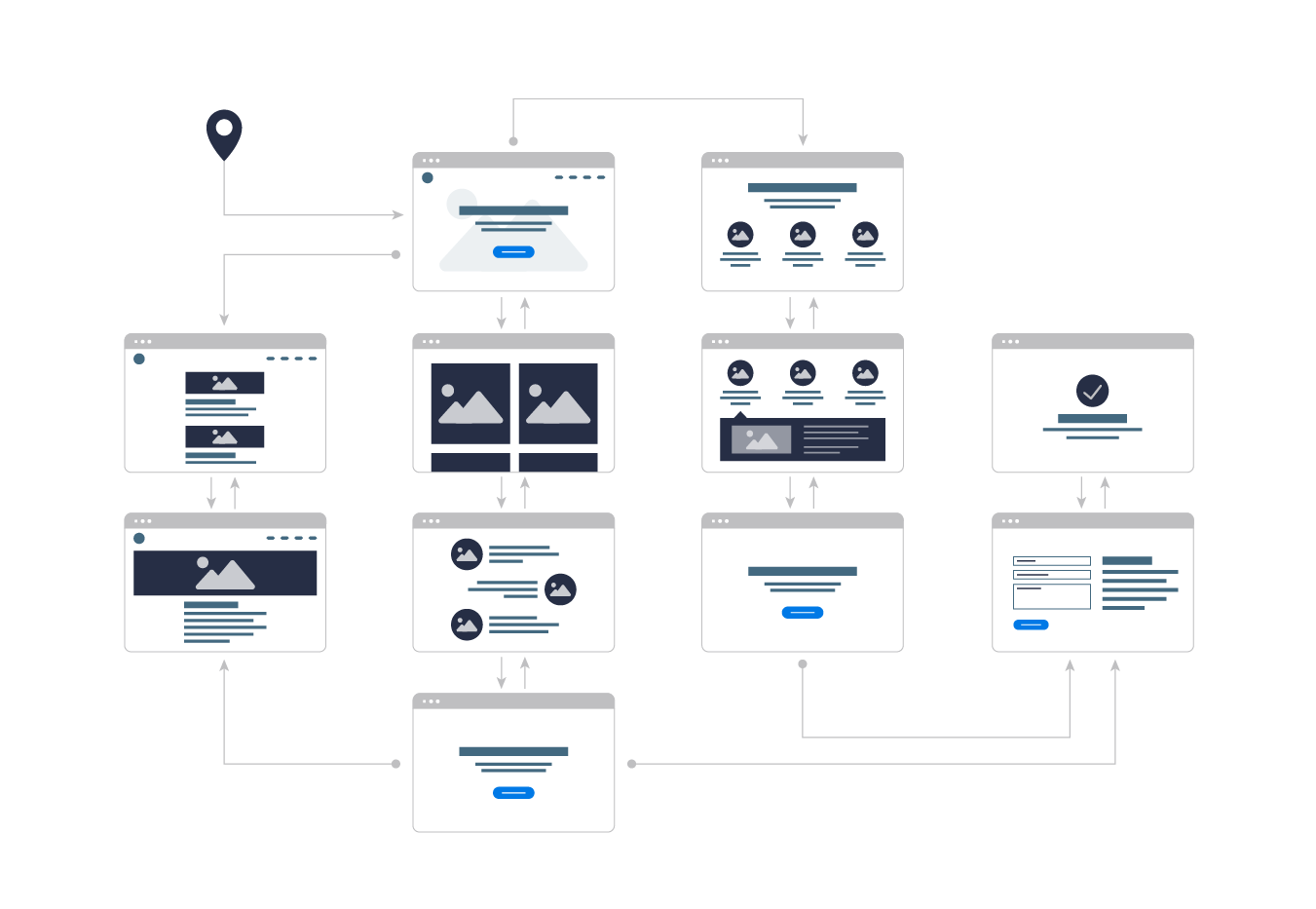 User Journey Map - Website user journey map