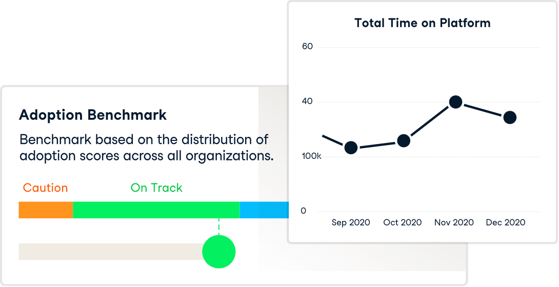 Illustrated charts of adoptio and total time on platform