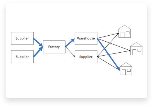 Screenshot of Optimize supply chains