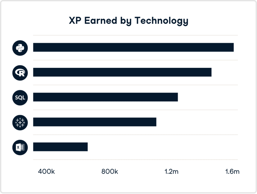 An example of a learner's XP earned.