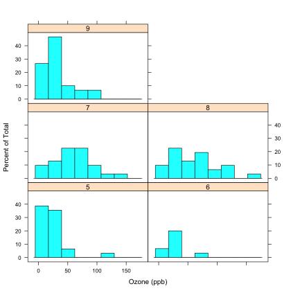 R Formula Tutorial For Beginners (article) - DataCamp