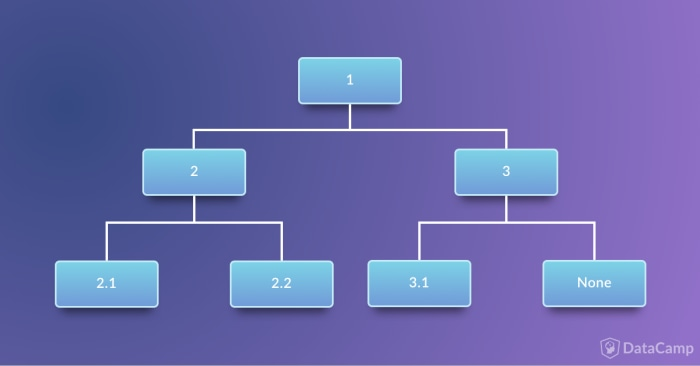 Data Structures: Python Tutorial (article) - DataCamp