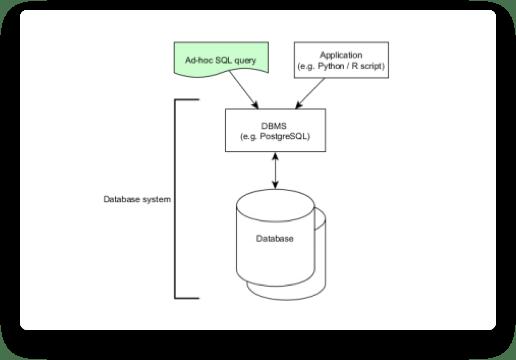 Screenshot of Design relational databases