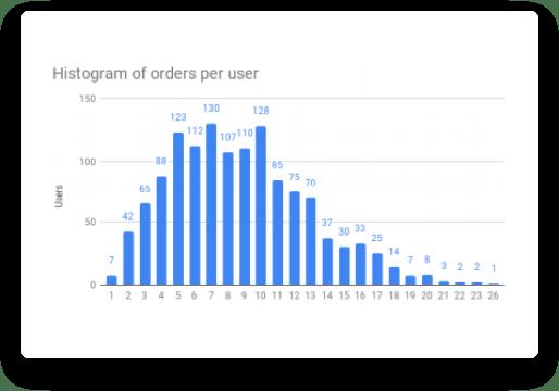 Screenshot of Analyze business data