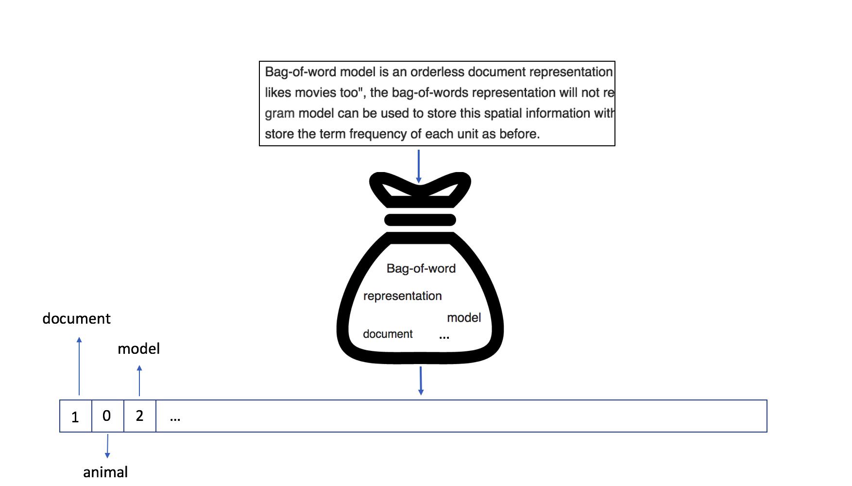 LDA2vec: Word Embeddings in Topic Models (article) - DataCamp