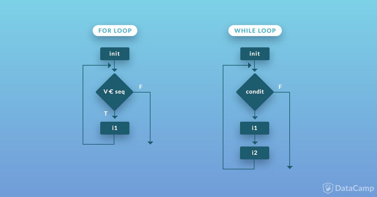 Python Loops Tutorial (article) - DataCamp