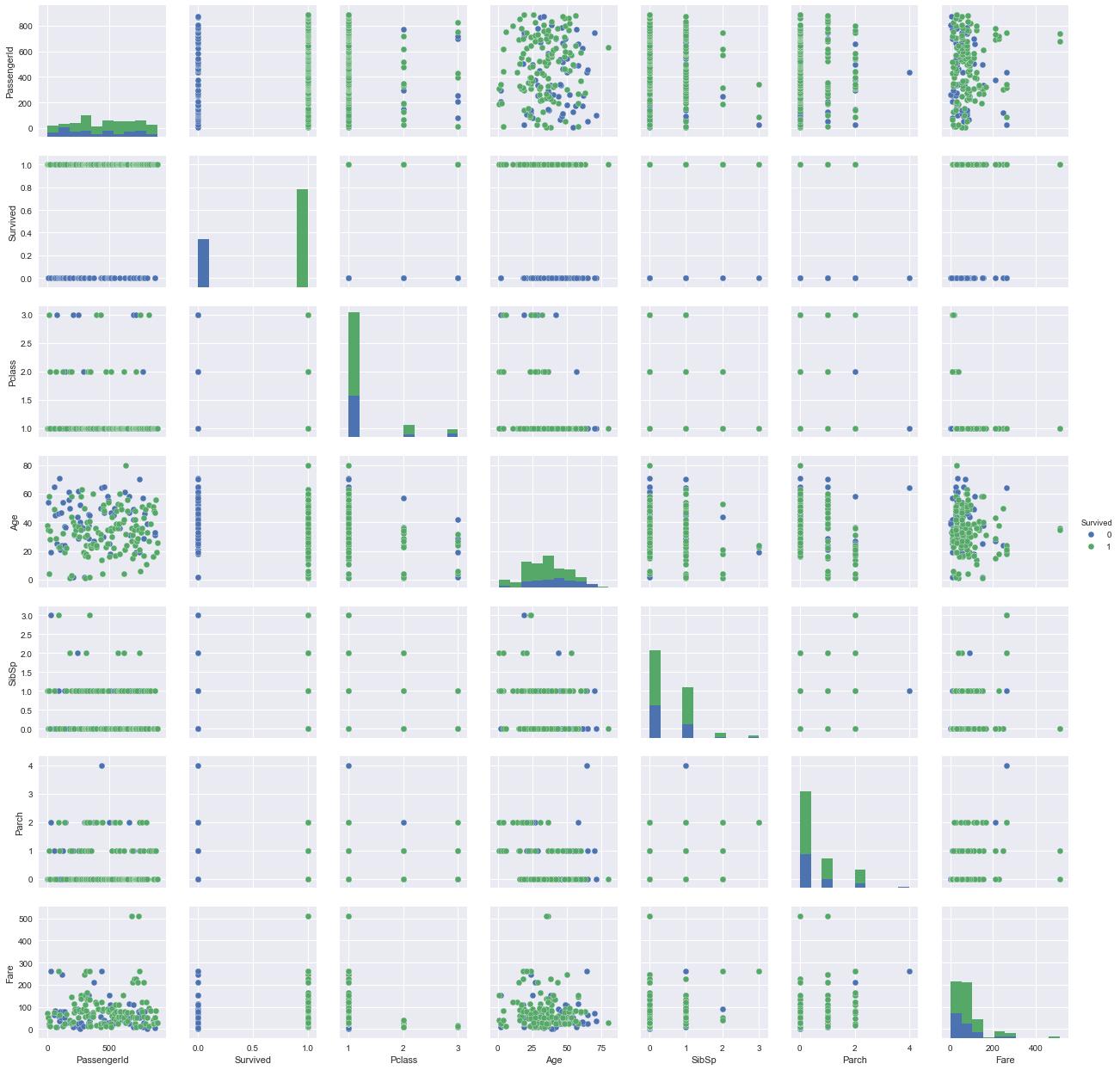 Kaggle Tutorial: EDA & Machine Learning (article) - DataCamp