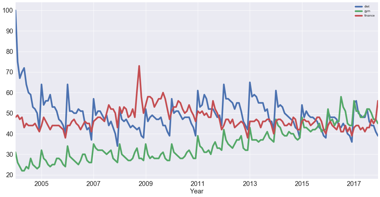 Find Correlation Between Two Signals Python