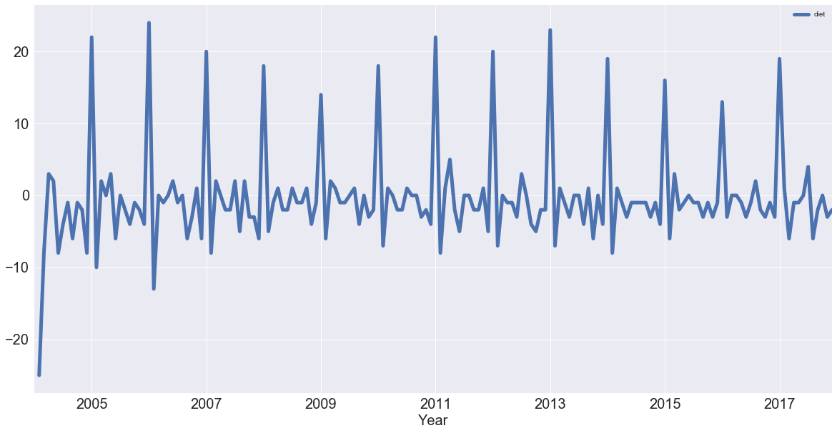 Python Time Series Analysis Tutorial (article) - DataCamp