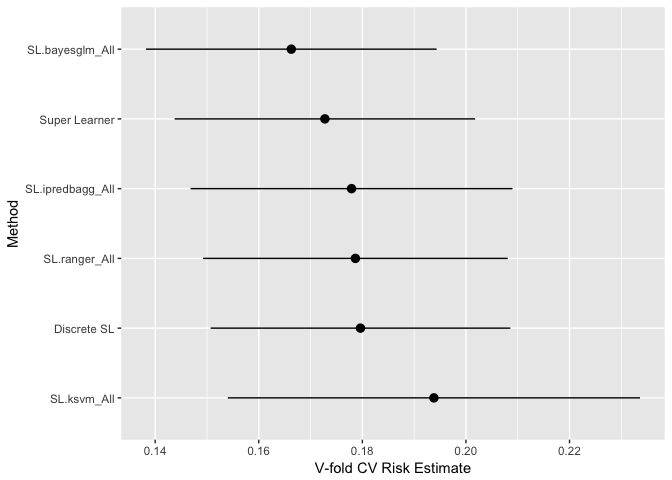 Ensemble Models: Machine Learning with R (article) - DataCamp