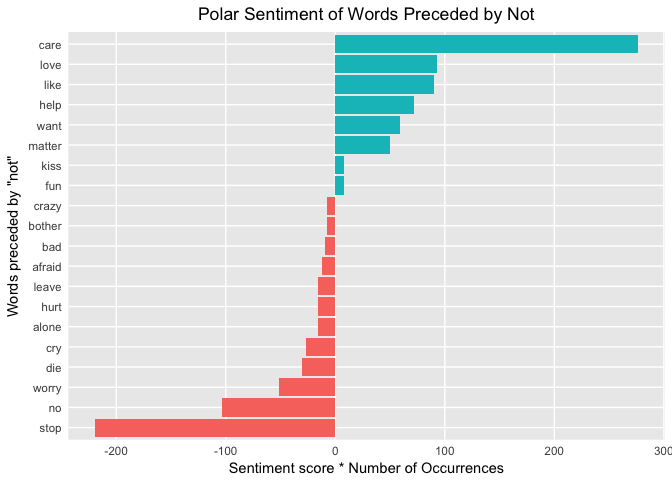 Tidy Sentiment Analysis in R (article) - DataCamp