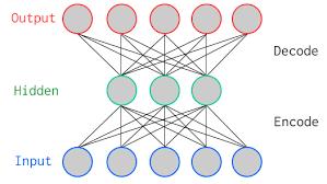 Keras Autoencoders: Beginner Tutorial (article) - DataCamp