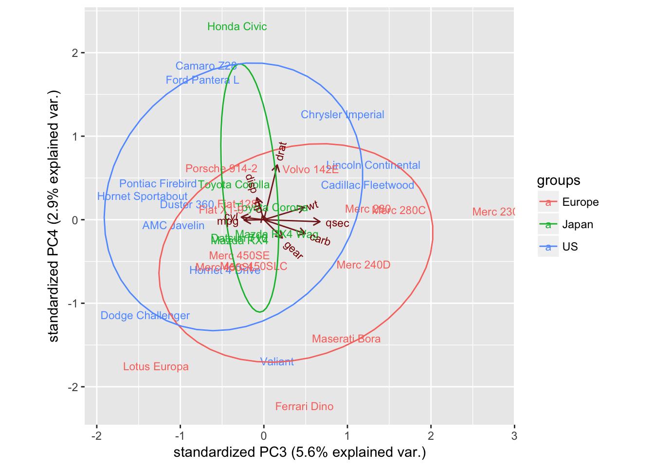 Pca Analysis In R Article Datacamp