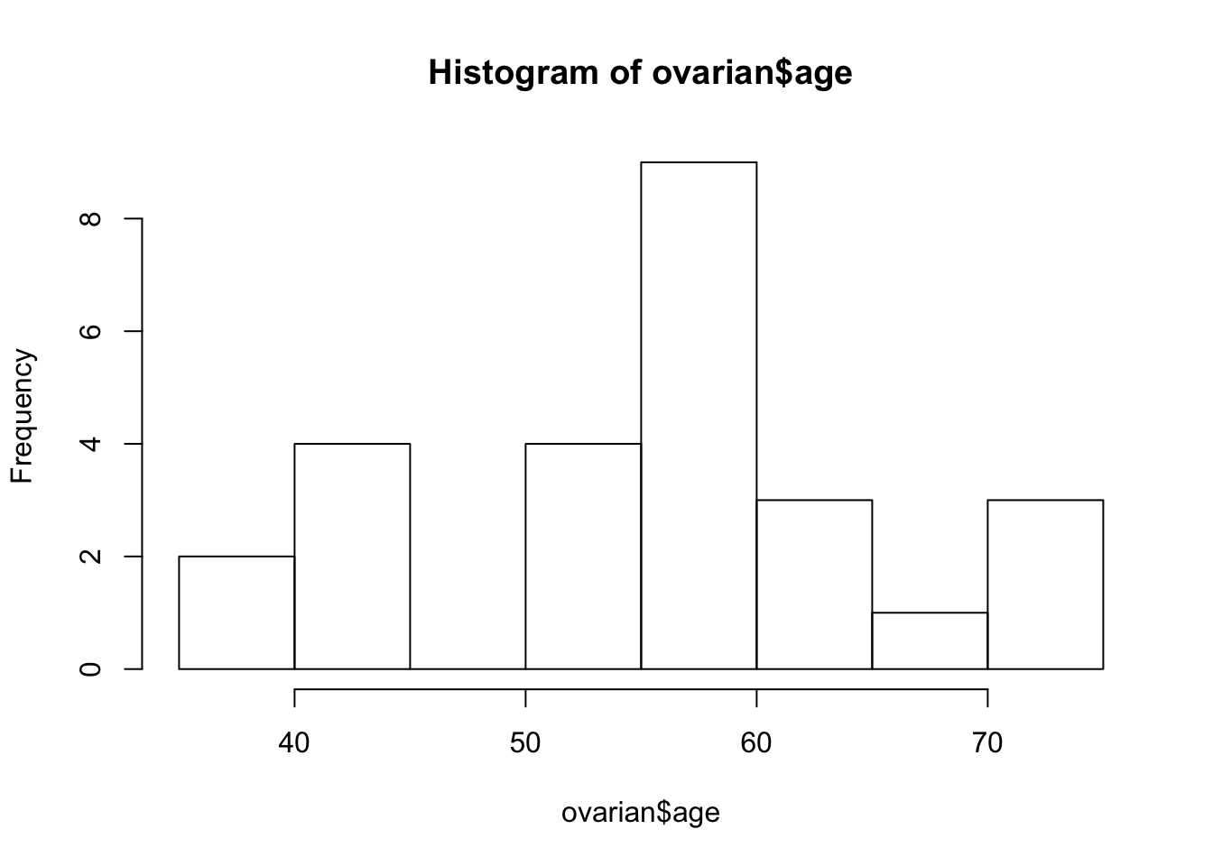Survival Analysis in R Tutorial (article) - DataCamp