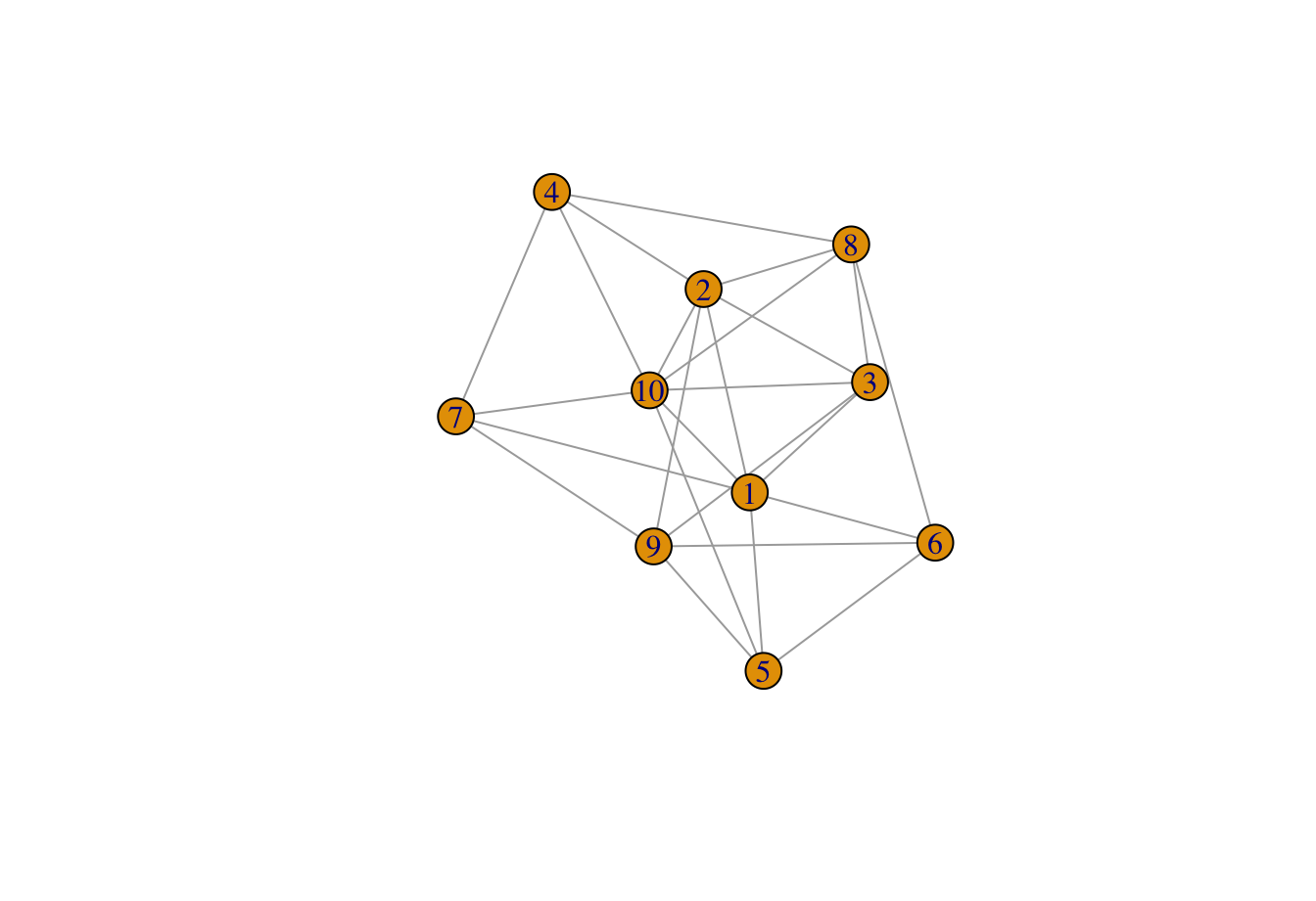 R Network Analysis: Centrality Measures (article) - DataCamp