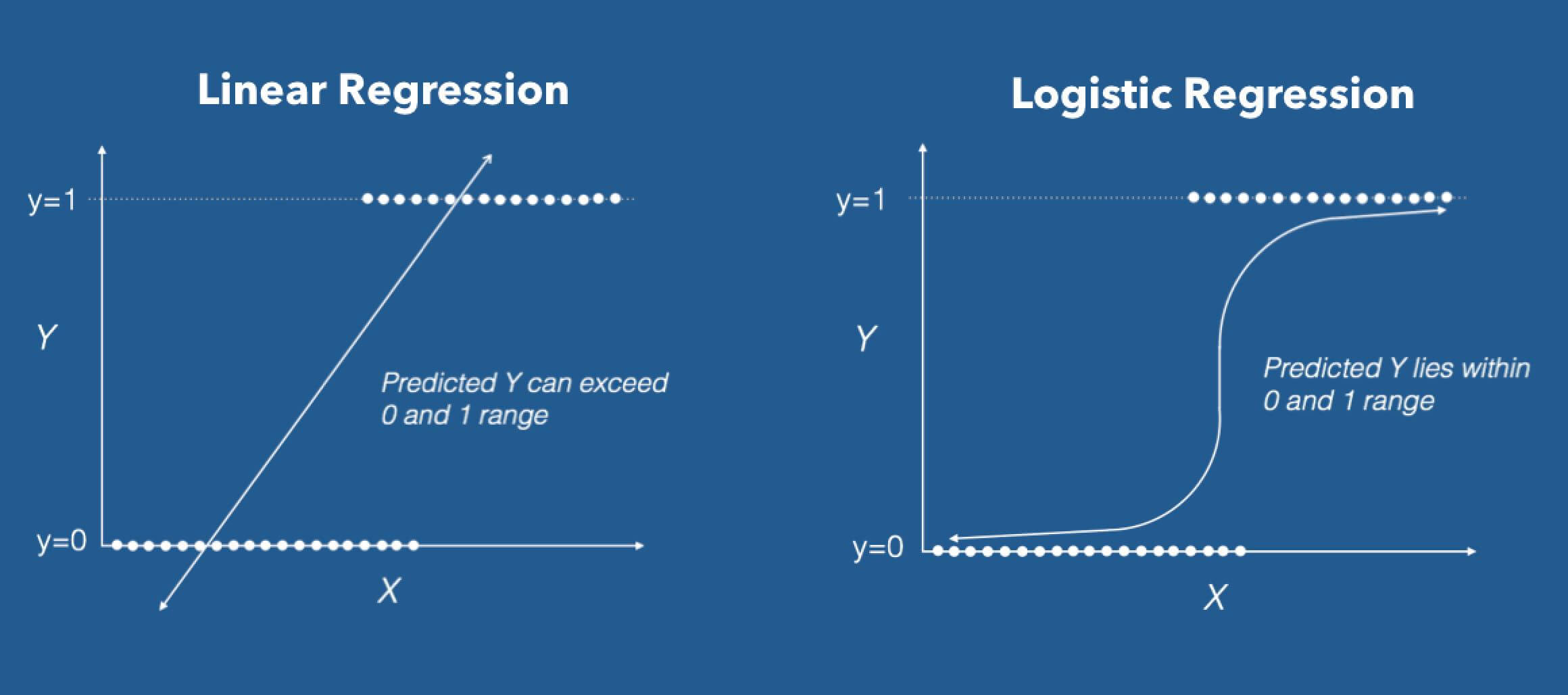 Logistic Regression in R Tutorial (article) - DataCamp