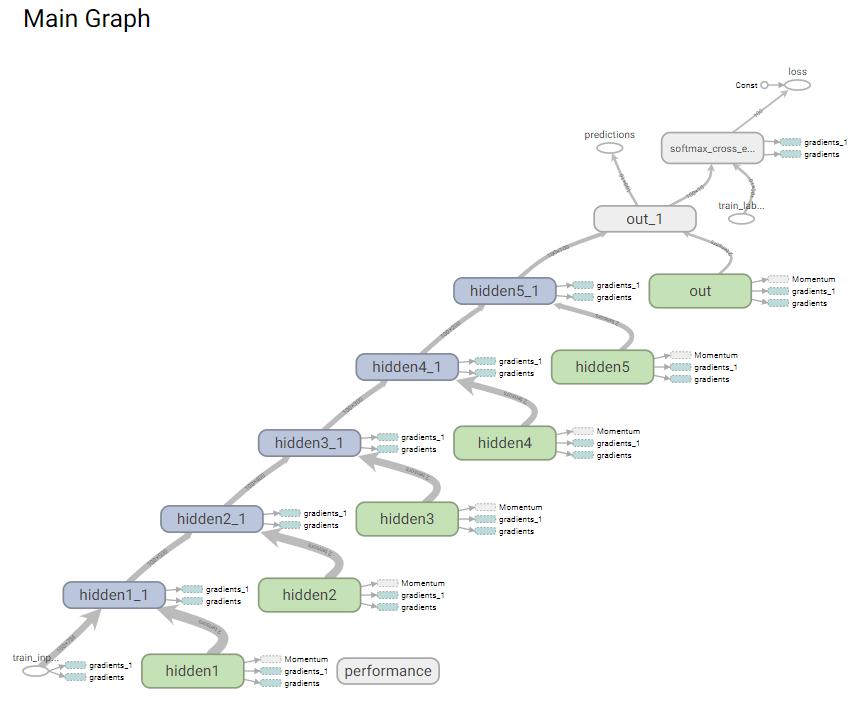 TensorBoard Tutorial For Beginners (article) - DataCamp