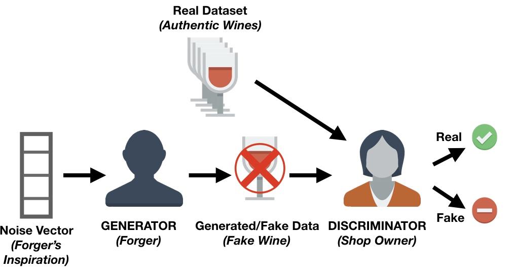 Generative Adversarial Networks Tutorial (article) - DataCamp