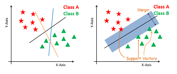 Support Vector Machines in Scikit-learn (article) - DataCamp