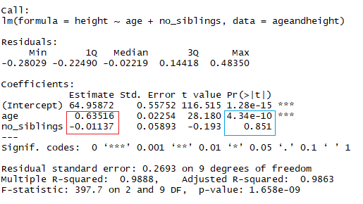 Linear Regression R (article) - DataCamp