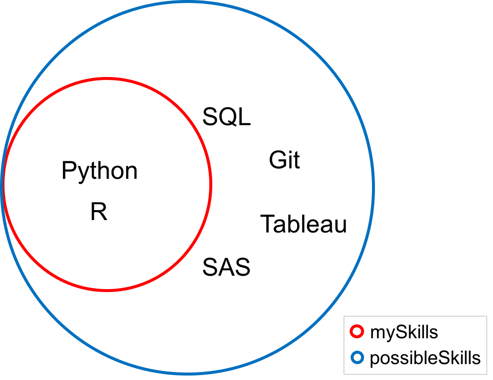python sets and set theory (article) - datacamp