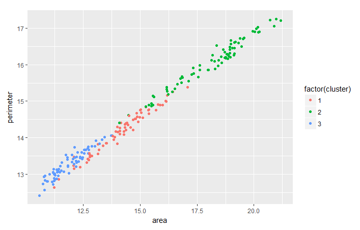 Hierarchical Clustering in R (article) - DataCamp