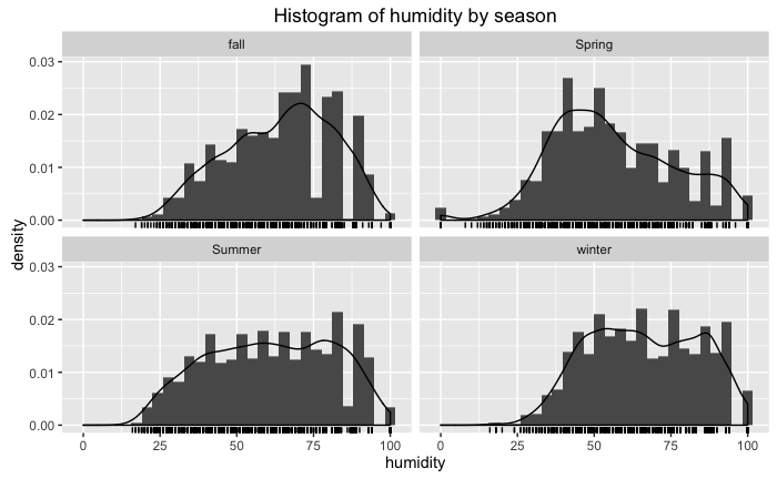 Bivariate Distribution Heatmaps in R (article) - DataCamp