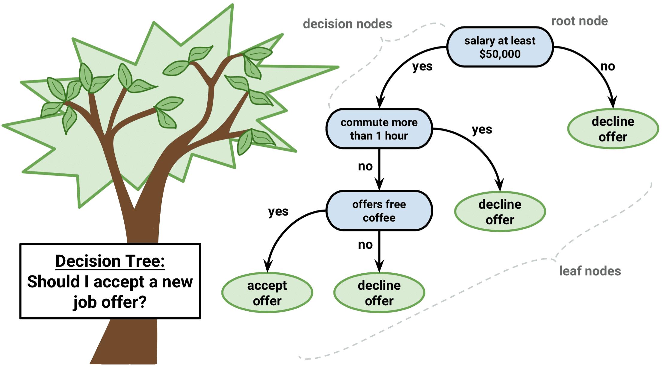 decision trees in r article datacamp