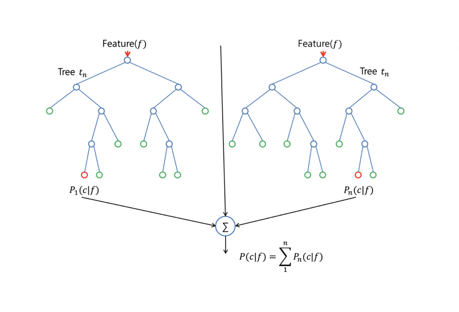Decision Trees in R (article) - DataCamp