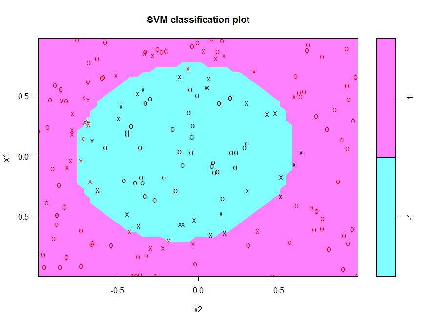 Support Vector Machines in R Course (article) - DataCamp