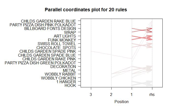 Market Basket Analysis using R (article) - DataCamp