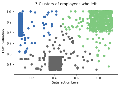Predicting Employee Churn in Python (article) - DataCamp