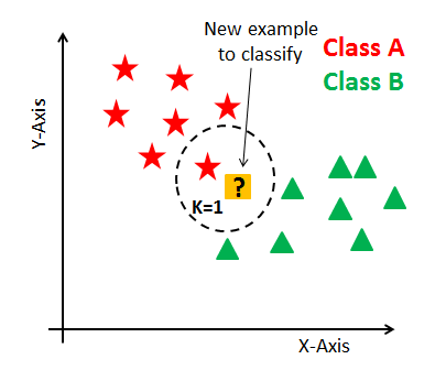 KNN Classification using Scikit-learn (article) - DataCamp