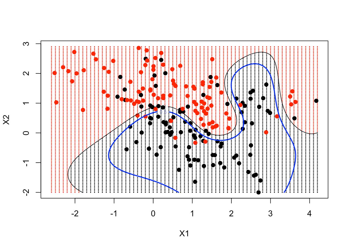 Support Vector Machines in R (article) - DataCamp
